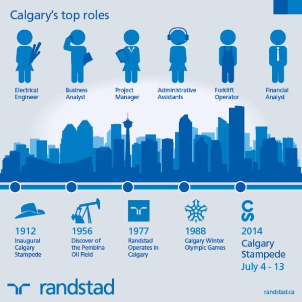 Calgary's hottest jobs: part 1