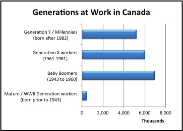 generations boomers and echos and nexters April72 health promotion practice / april 2006 builders, boomers, busters, bridgers: vive la (generational) difference karen denard goldman, phd, ches, sphr.