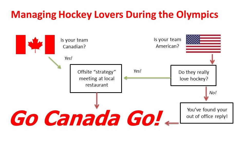 Managing Hockey Lovers During the Olympics