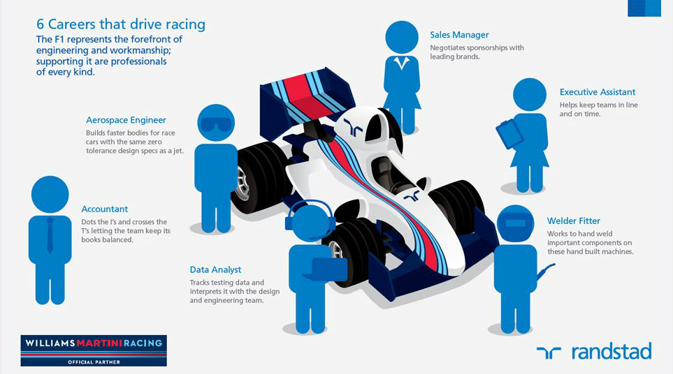 6 Careers that drive racing